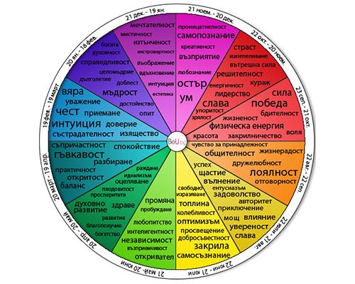 Какъв е цветът на характера според  датата на раждане