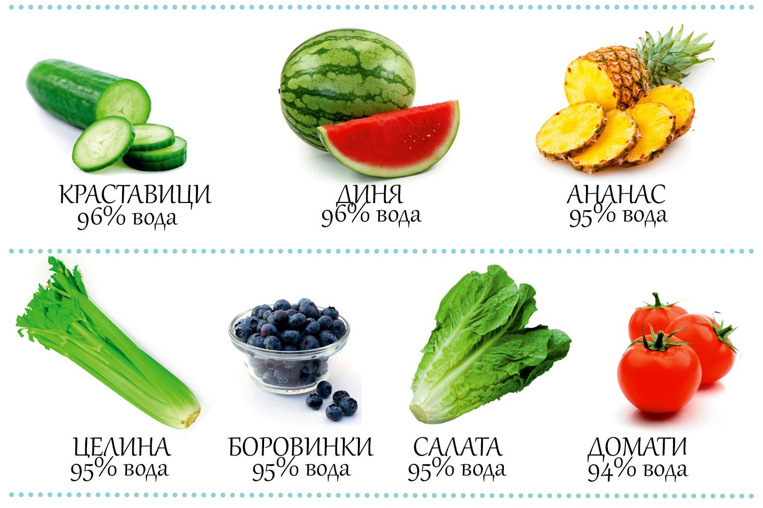 Най-добрите храни за отлична хидратация